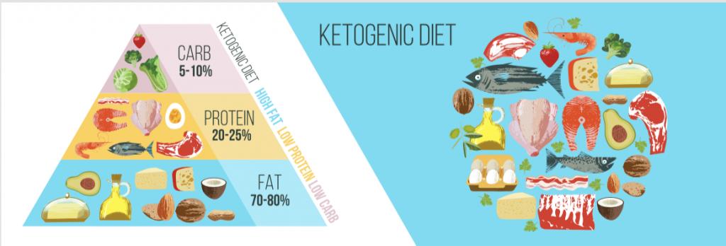 Diète cétogène