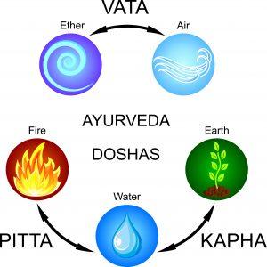 Ayurveda-doshas-Vata-Pitta-Kapha
